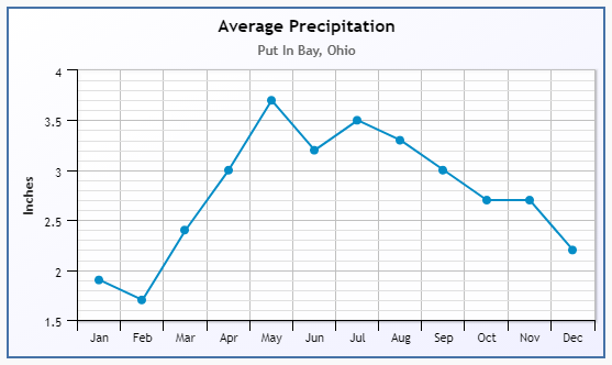 Put-in-Bay Precipitation