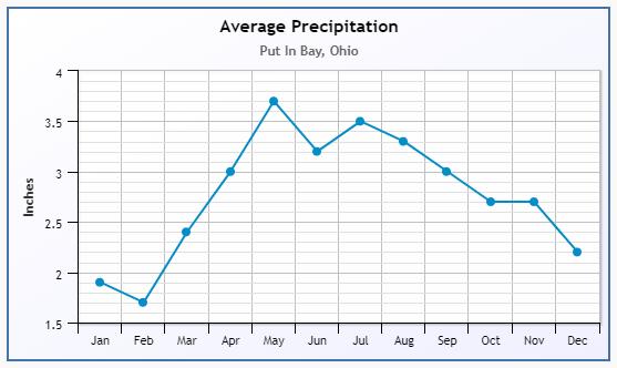 Put-in-Bay Precipitation